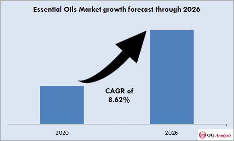 Essential Oils Market size to grow with a robust CAGR of 8.62% through 2026