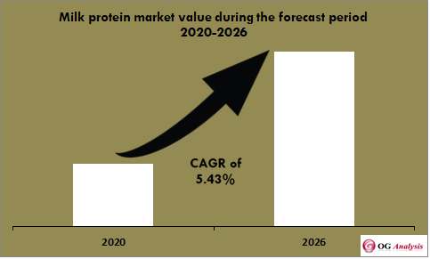 Milk protein market set for strong growth at a CAGR of 5.43% between 2020 and 2026
