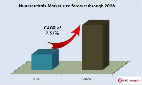 Nutraceuticals Market set for healthy growth at a CAGR of 7.51% between 2020 and 2026