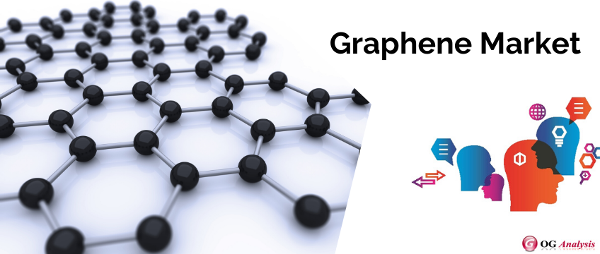 Graphene Market size is emerging with high CAGR of 35.54% through 2026