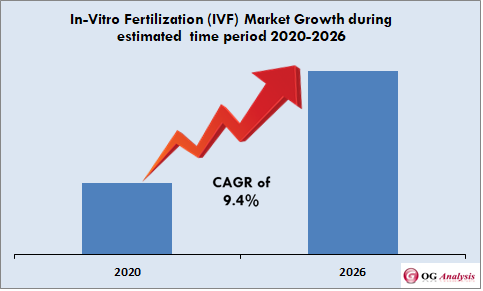 In-Vitro Fertilization (IVF) Market is set to grow with a rate of 9.4% CAGR